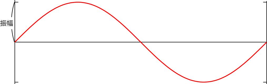 振幅の定義