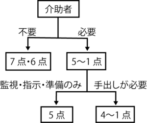 FIM 採点の基本
