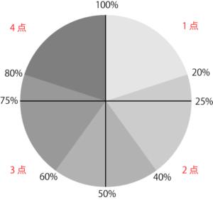 5 項目と点数の関係