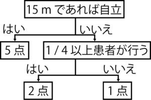 15 m の移動での採点の流れ