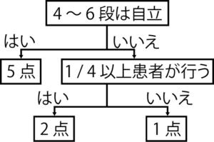 4 〜 6 段の昇降での採点の流れ