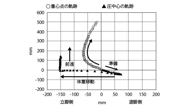歩行開始時の重心点と圧中心の軌跡