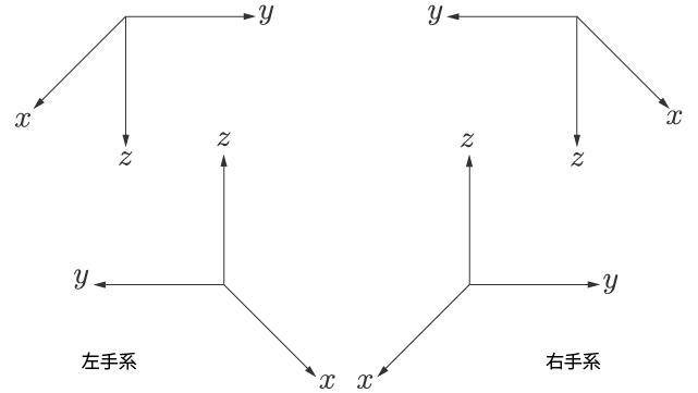 右手系の座標軸と左手系の座標軸