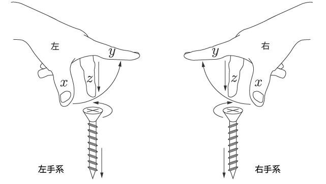 手による座標軸の表現と右ねじ・左ねじ